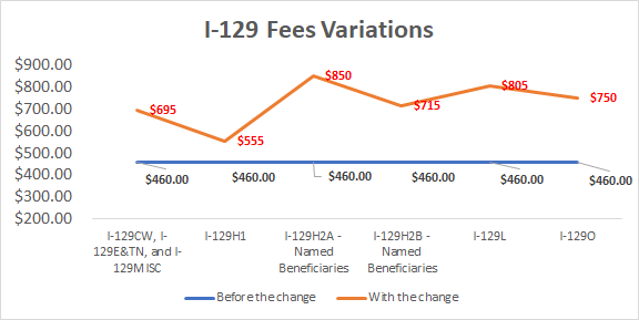 USCIS Changes Their Fees Charged for Most Applications 1