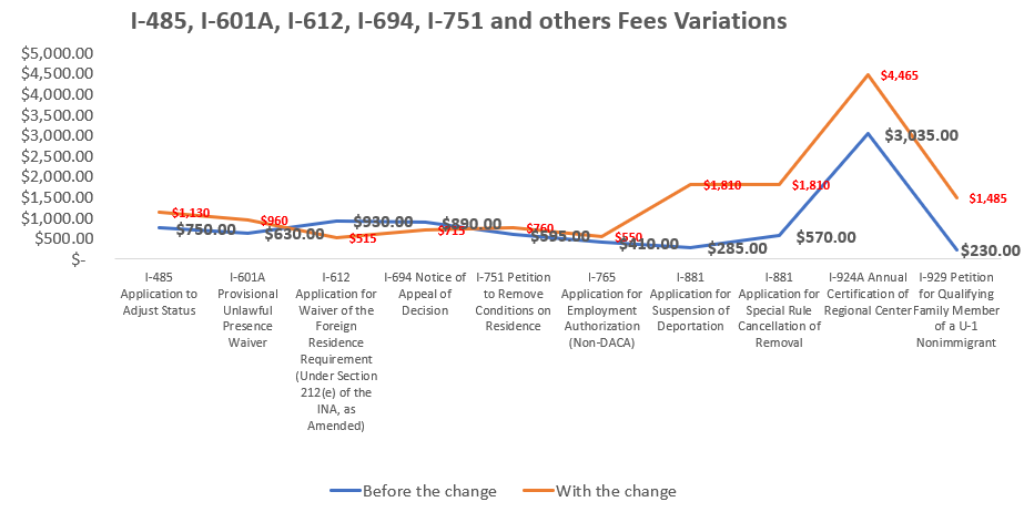 USCIS Changes Their Fees Charged for Most Applications